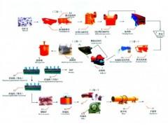 铂思特难选高砷金矿石选冶方法,氰化提金厂尾矿综合回收