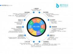 安全可靠的昆明办公软件来自云南科蓝科技,云南昆明销售管理系统